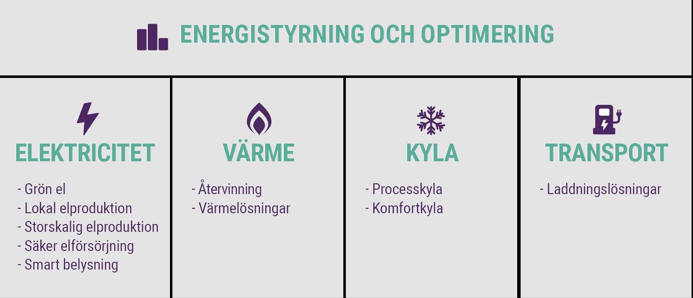 energistyring-och-optimering